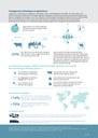 Changement climatique et agriculture