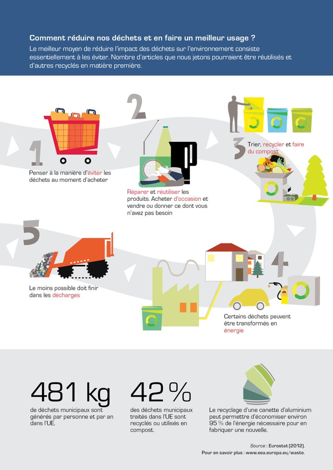Le meilleur moyen de réduire l'impact des déchets sur l'environnement consiste essentiellement à les éviter. Nombre d'articles que nous jetons pourraient être réutilisés et d'autres recyclés en matière première.