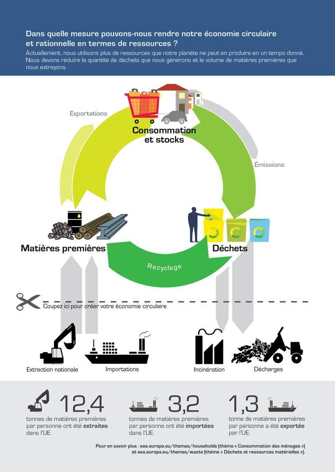 Actuellement, nous utilisons plus de ressources que notre planète ne peut en produire en un temps donné. Nous devons réduire la quantité de déchets que nous générons et le volume de matières premières que nous extrayons.