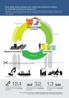 Dans quelle mesure pouvons-nous rendre notre économie circulaire et rationnelle en termes de ressources ?