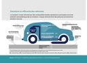 Émissions et efficacité des véhicules