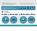 La pollution sonore en Europe
