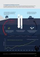 Le changement climatique et les mers