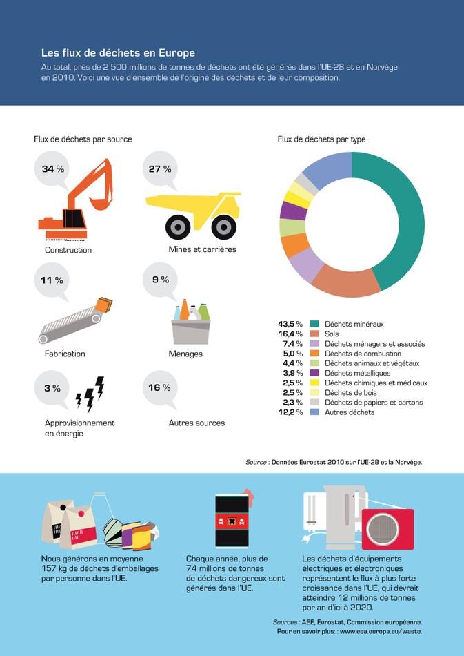 Au total, près de 2 500 millions de tonnes de déchets ont été générés dans l'UE-28 et en Norvège en 2010. Voici une vue d'ensemble de l'origine des déchets et de leur composition.