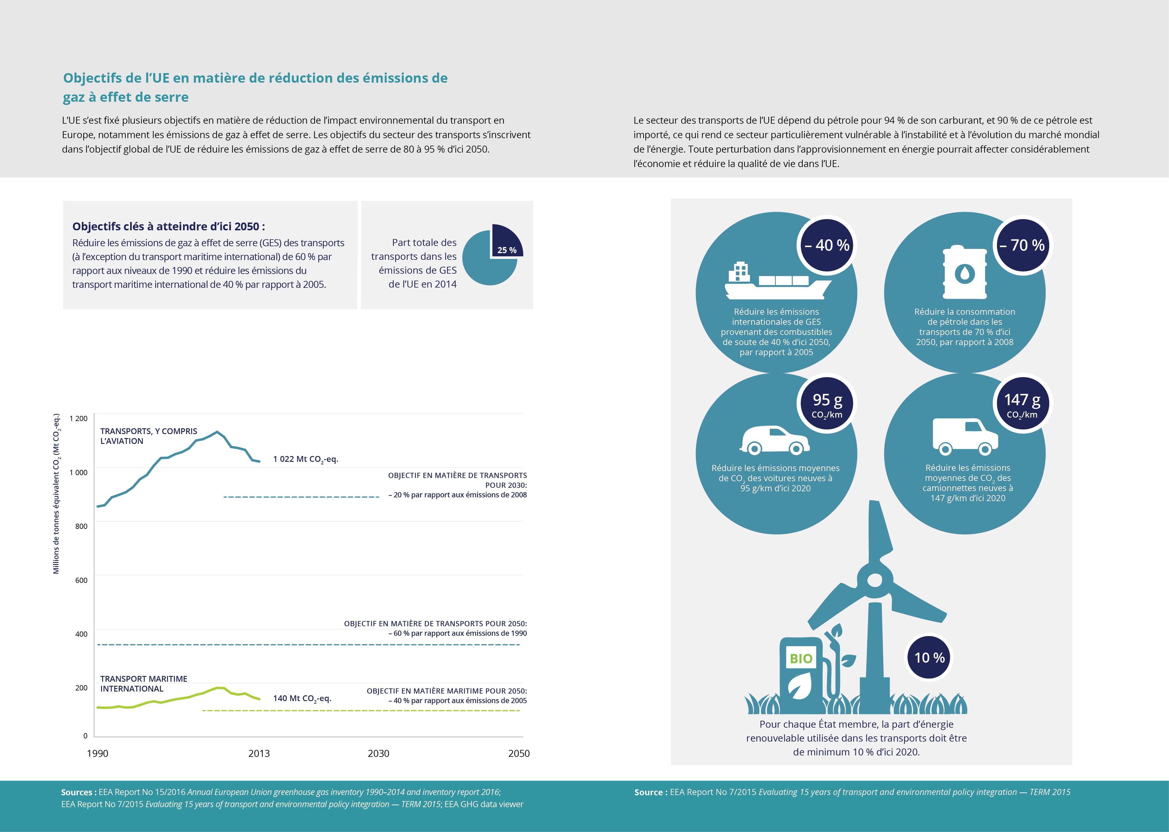 Objectifs de l'UE en matière de réduction des émissions de gaz à effet de serre