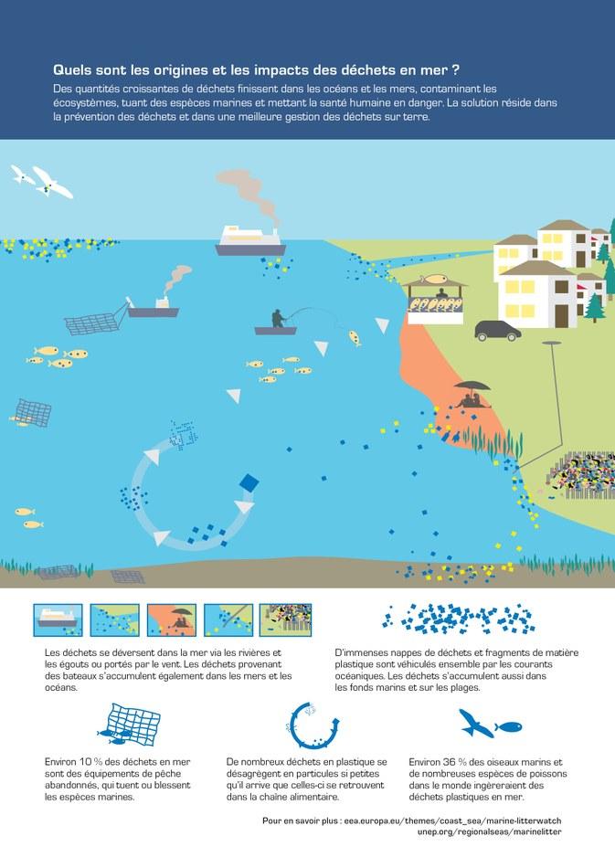 Des quantités croissantes de déchets finissent dans les océans et les mers, contaminant les écosystèmes, tuant des espèces marines et mettant la santé humaine en danger. La solution réside dans la prévention des déchets et dans une meilleure gestion des déchets sur terre.