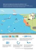 Quels sont les origines et les impacts des déchets en mer ?