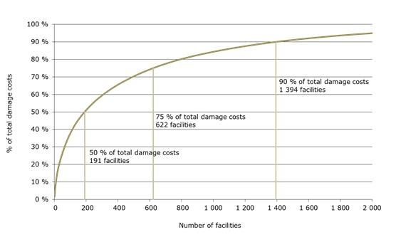 La pollution atmosphérique générée par les 10 000 établissements polluants les plus grands d'Europe a coûté aux citoyens entre 102 et 169 milliards d'euros en 2009. C'est l'une des conclusions qui ressort d'un nouveau rapport de l'Agence européenne pour l'environnement (AEE) sur les coûts du préjudice pour la santé et l'environnement induit par la pollution atmosphérique. La moitié du coût de ces dommages (entre 51 et 85 milliards d'euros) résulte de l'activité de 191 établissements seulement.