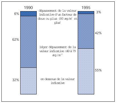 Concentrations moyennes annuelles de NO2, 1990-95