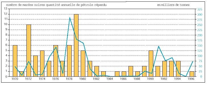 Marées noires en Europe, 1970-1996