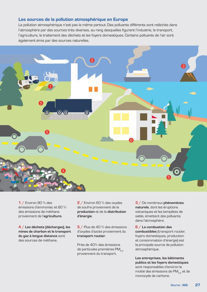 Les sources de la pollution atmosphérique en Europe