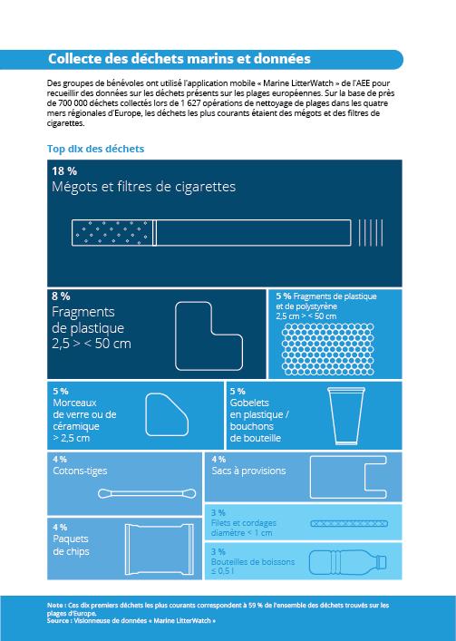 Collecte des déchets marins et données