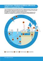 Cycle de l'eau - Principaux problèmes affectant la qualité et la quantité des eaux