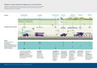 Pollution et autres incidences de l'agriculture sur l'environnement