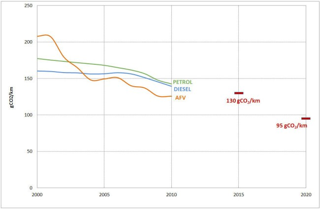 Fuel based emissions