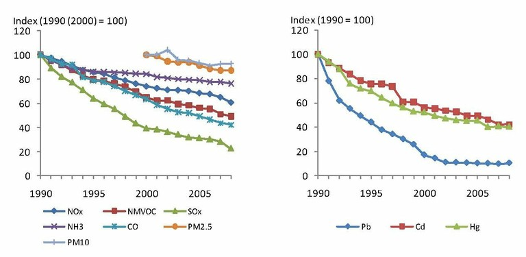 Figure ES.1 EU-27 emission trends for the main air pollutants, particulate matter and heavy metals.