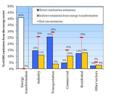 End use emissions graph