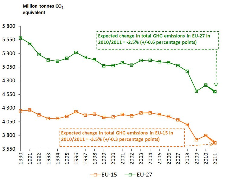 European Union Greenhouse Gas Emissions (1990-2010 and estimate for 2011)