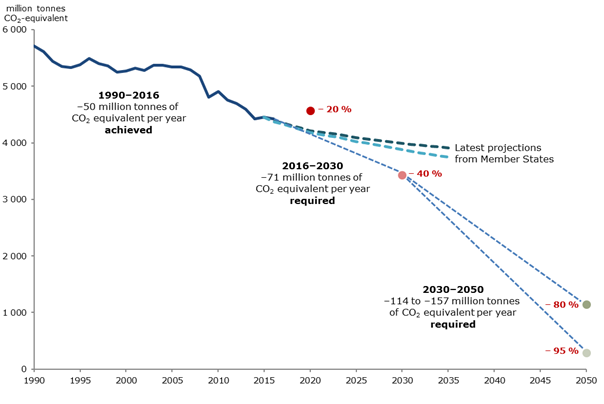 Greenhouse gas emission trends, projections and targets in the EU, 1990-2050