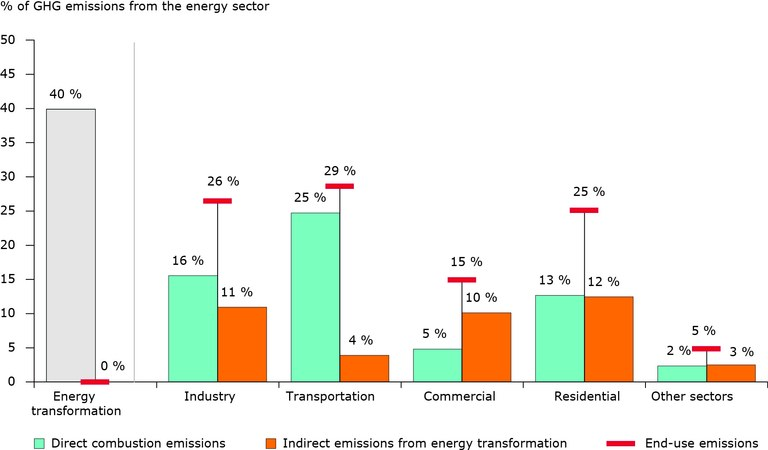 End-use greenhouse gas emissions from energy use in EU 27 in 2010