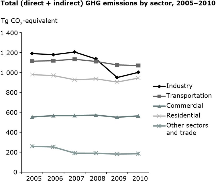 Trends in GHG emissions by end-use sector in EU-27, 2005-2010