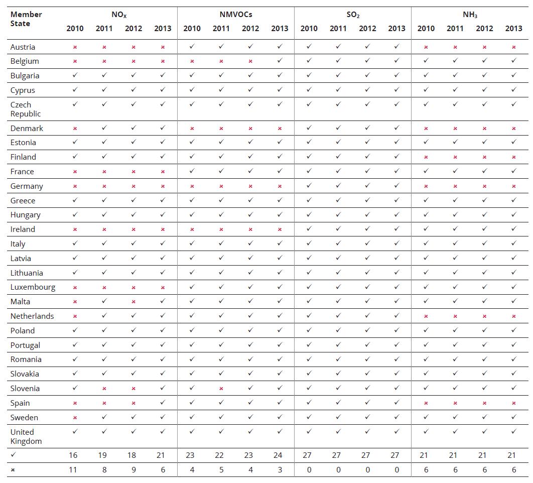 Table ES.1 EU-27 Member State progress in meeting NECD emission ceilings