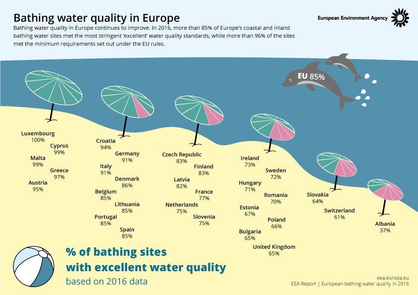 Eu Drinking Water Regulations