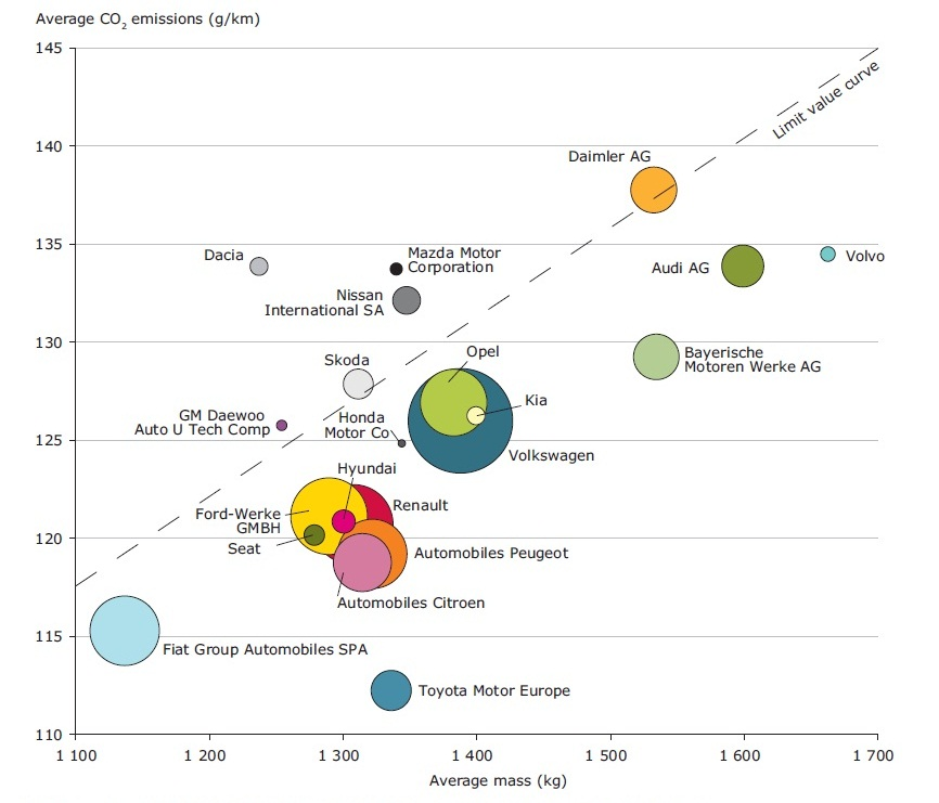 Average co2 emissions by car manufacturer