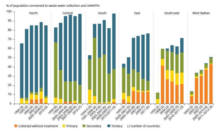 Figure A3.2 Changes in waste water treatment in regions of Europe between 1990 and 2012