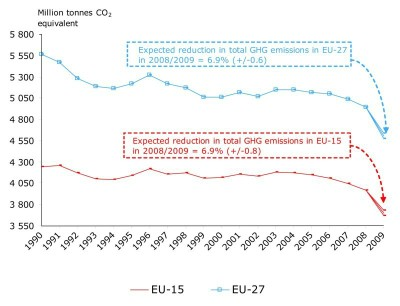 Decline in EU GHG emissions