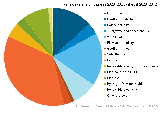 Projected renewable energy consumption breakdown