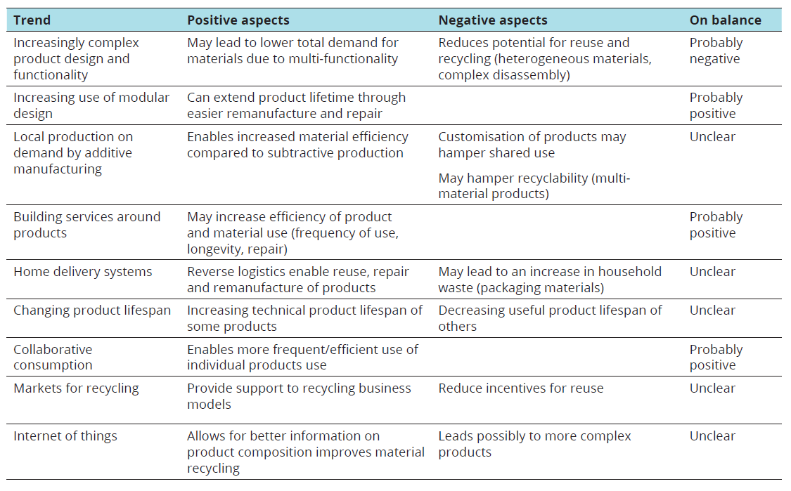 Table 3.1 Indicative impacts of product trends on material circularity