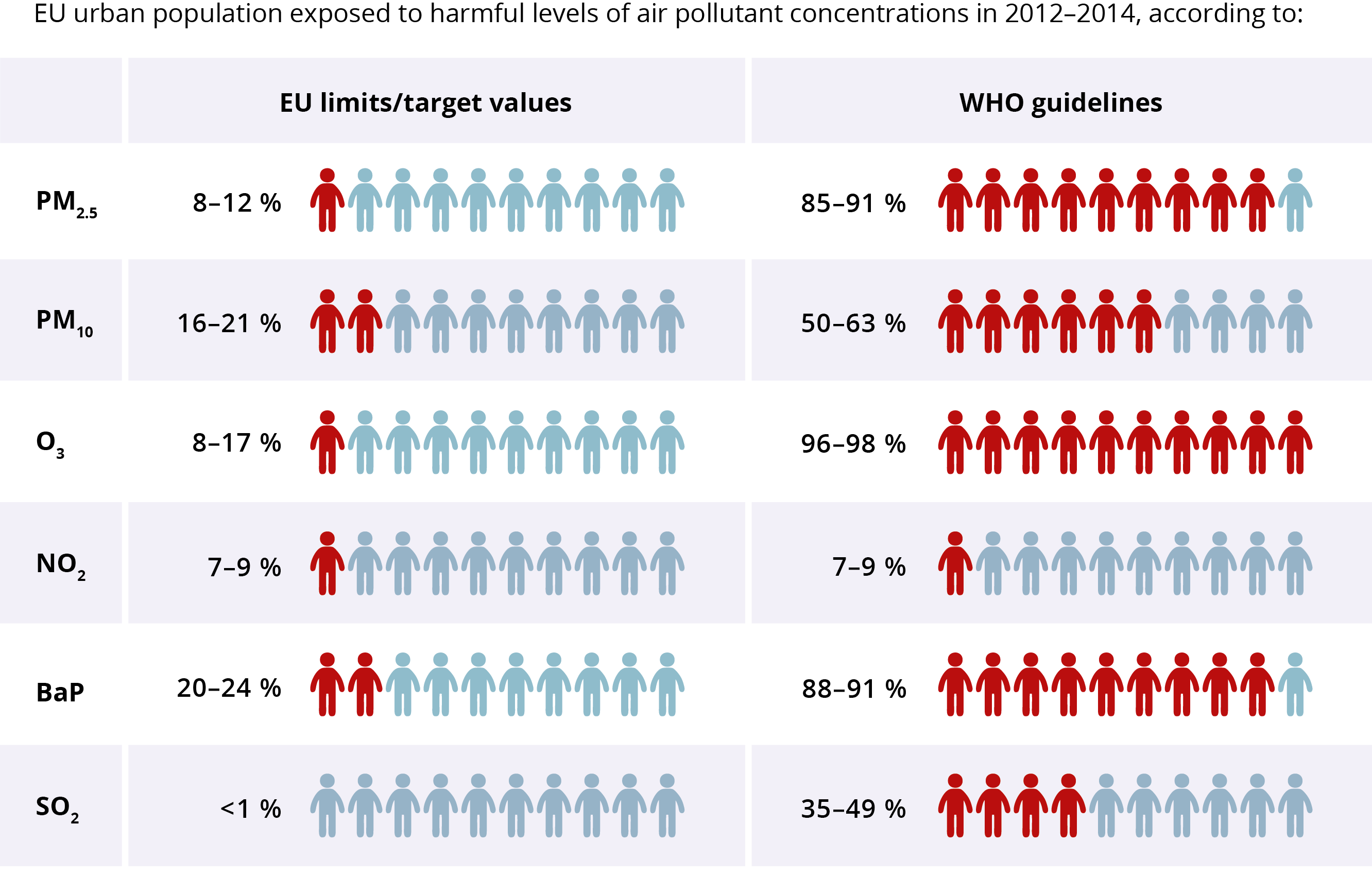 EU urban population exposed to harmful levels of air pollutants in 2012 -2014