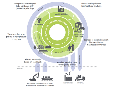 Environmental issues arising along the plastics value chain