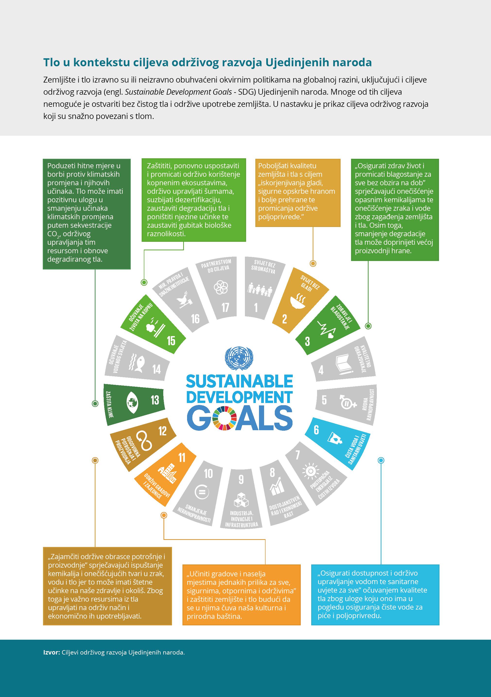 Tlo u kontekstu ciljeva održivog razvoja Ujedinjenih naroda