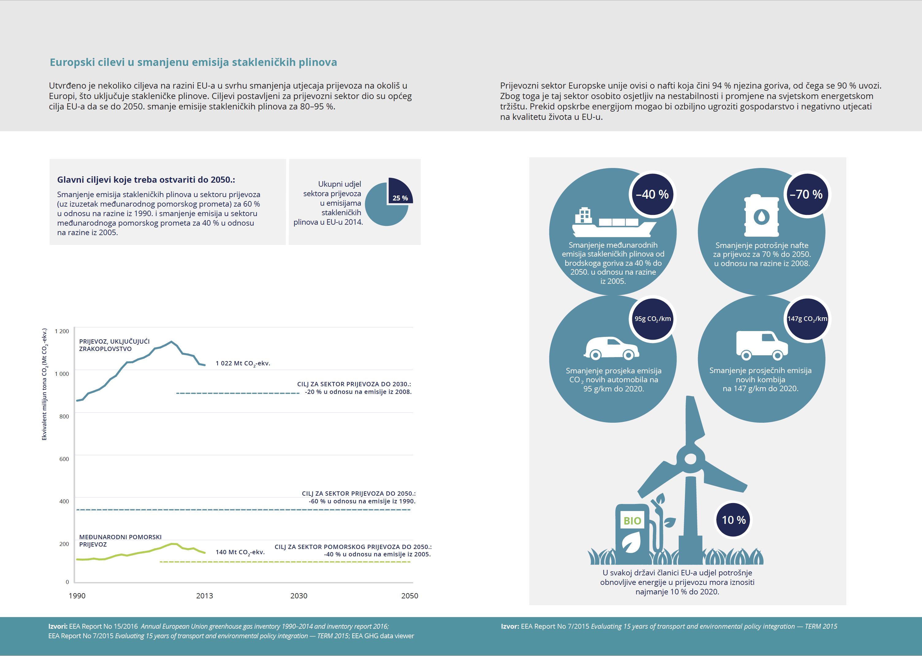 Cilj EU-a je smanjivanje emisije stakleničkih plinova