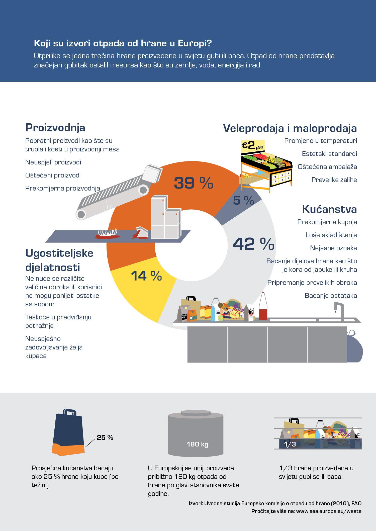 Koji su izvori otpada od hrane u Europi?