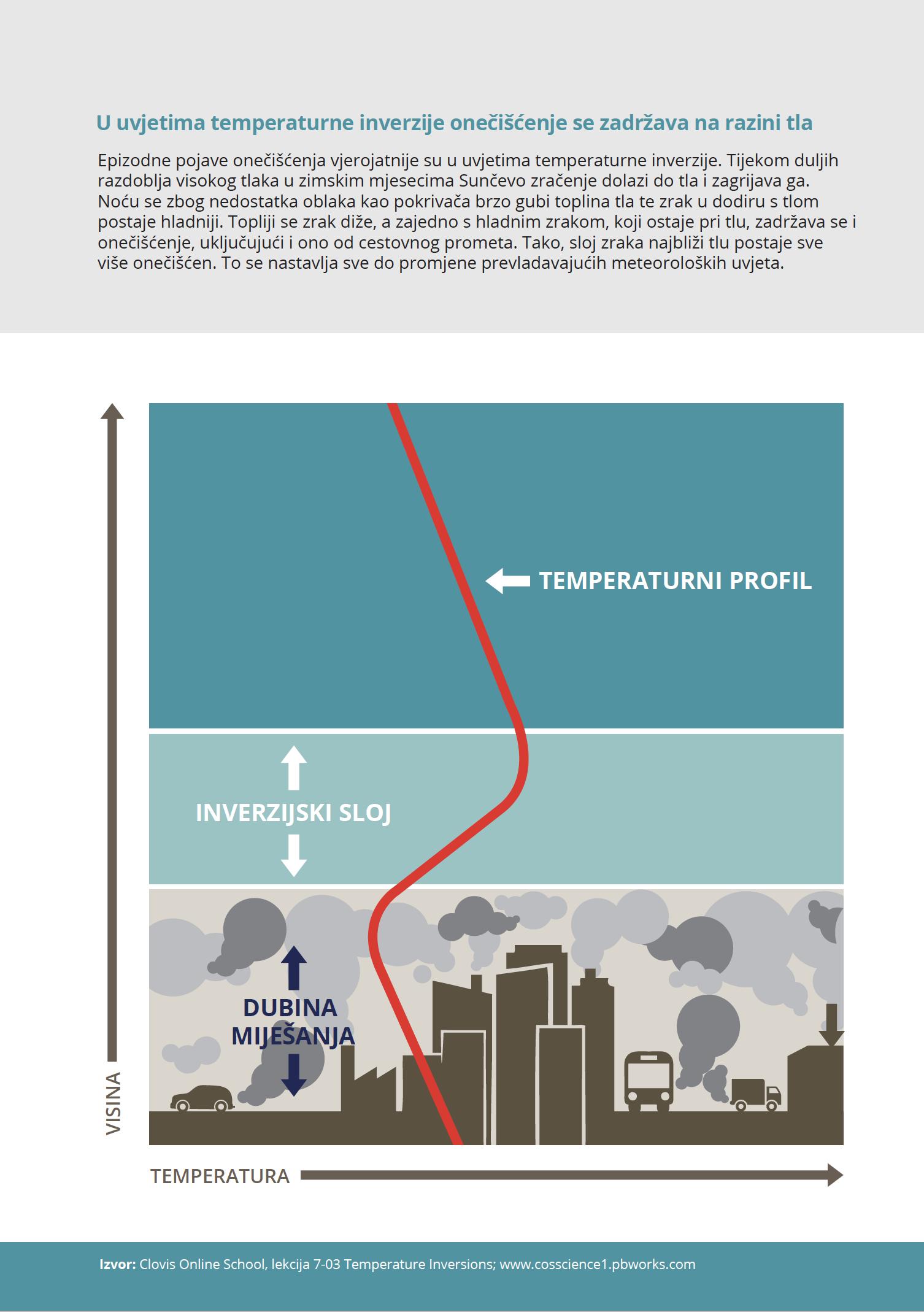 U uvjetima temperaturne inverzije onečišćenje se zaustavlja na razini tla