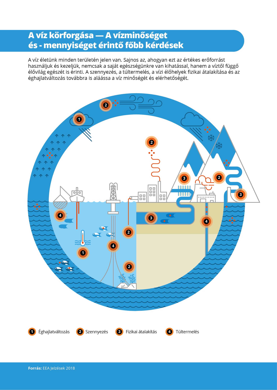 A víz körforgása — A vízminőséget és - mennyiséget érintő főbb kérdések