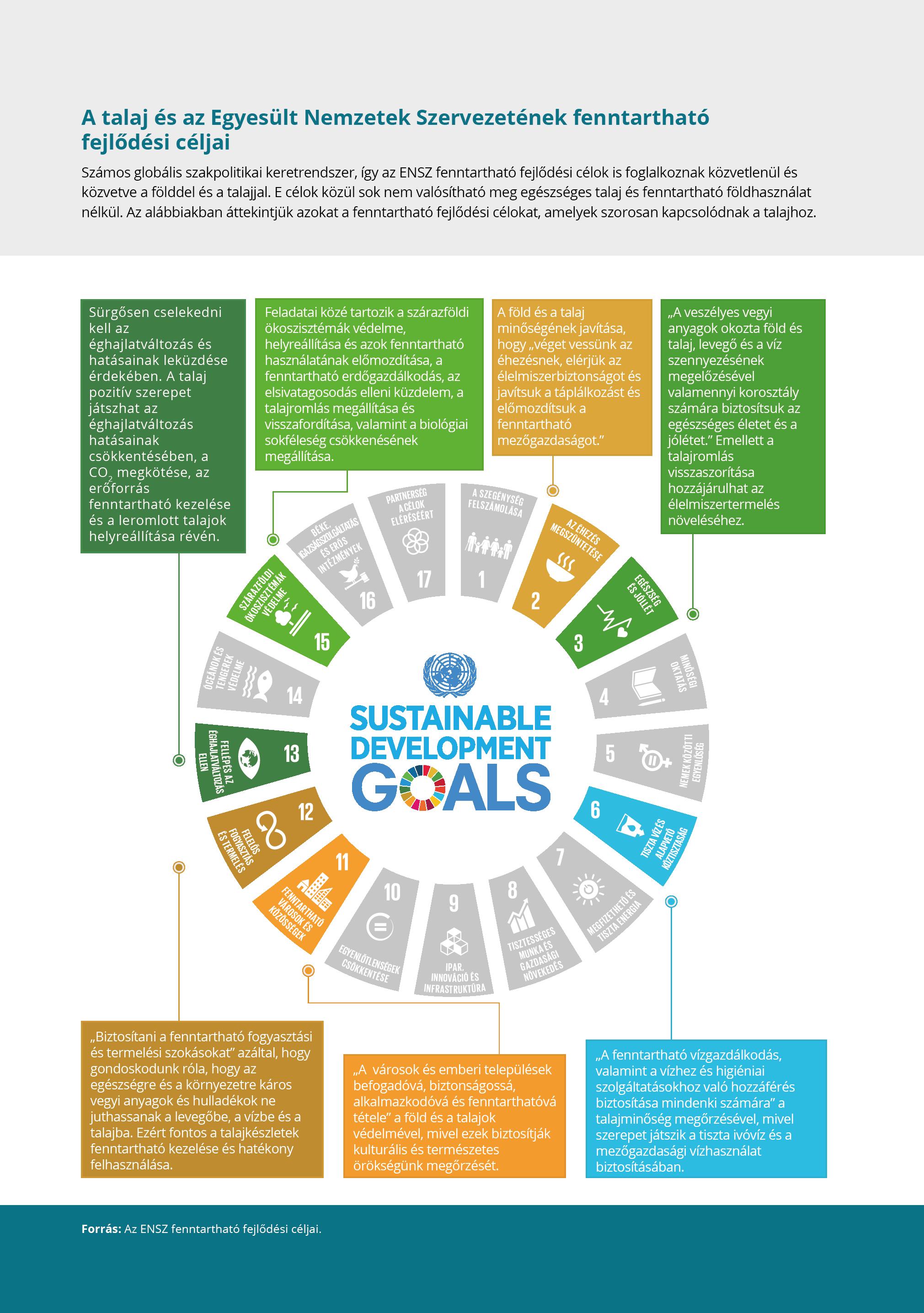 A talaj és az Egyesült Nemzetek Szervezetének fenntartható fejlődési céljai