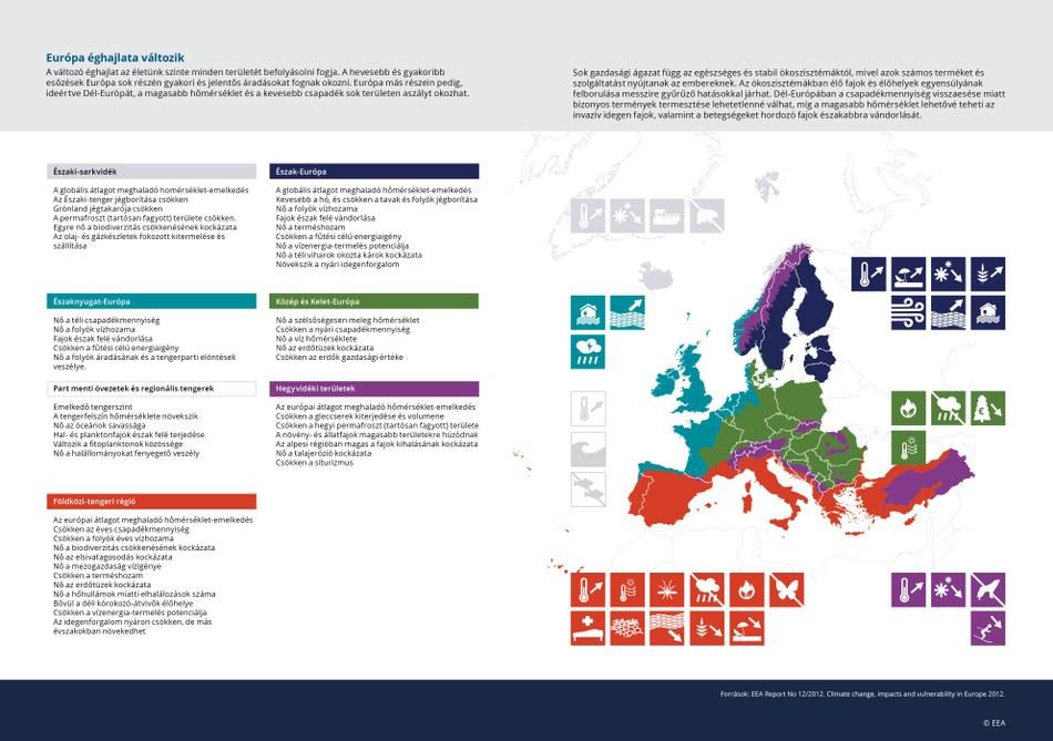 A változó éghajlat az életünk szinte minden területét befolyásolni fogja. A hevesebb és gyakoribb esőzések Európa sok részén gyakori és jelentős áradásokat fognak okozni. Európa más részein pedig, ideértve Dél-Európát, a magasabb hőmérséklet és a kevesebb csapadék sok területen aszályt okozhat.
