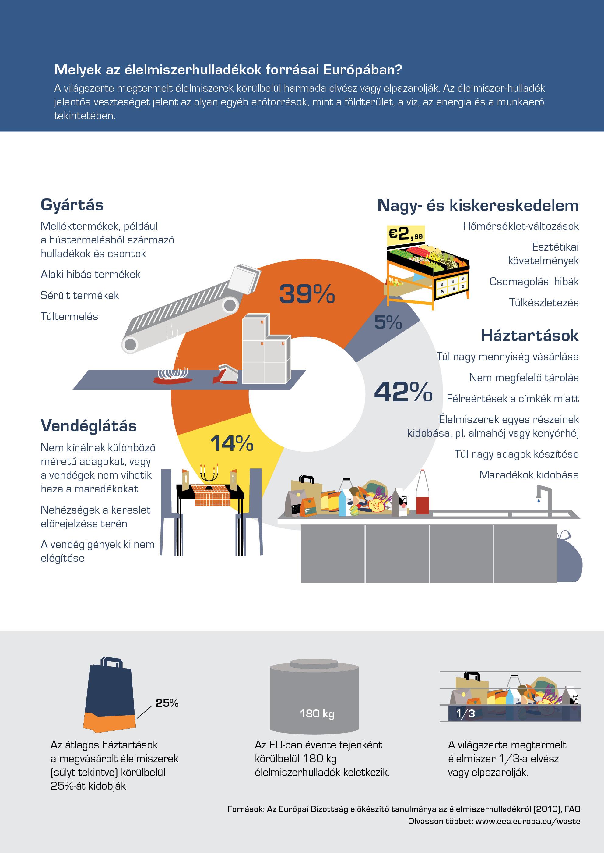 Melyek az élelmiszerhulladékok forrásai Európában?