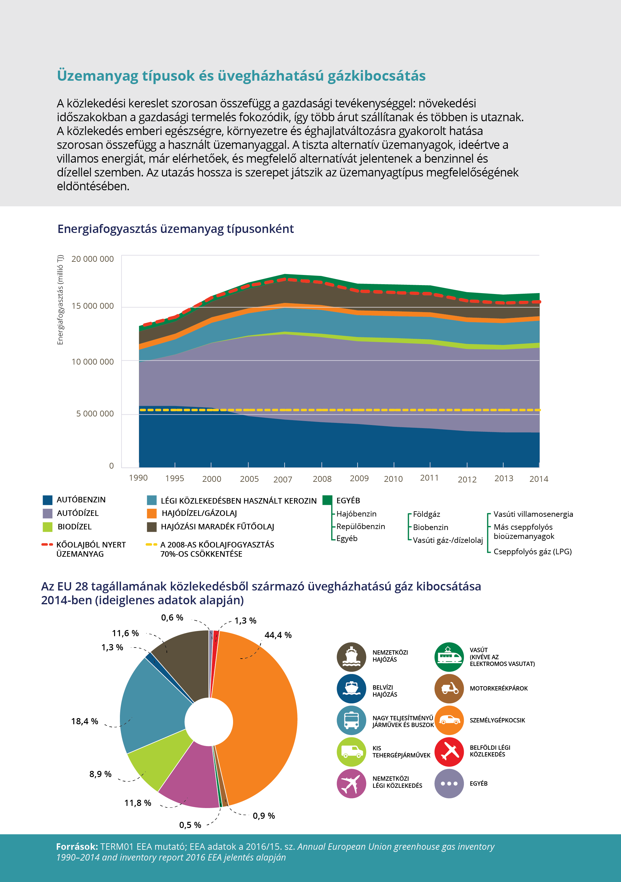 Üzemanyag típusok és üvegházhatású gázkibocsátás