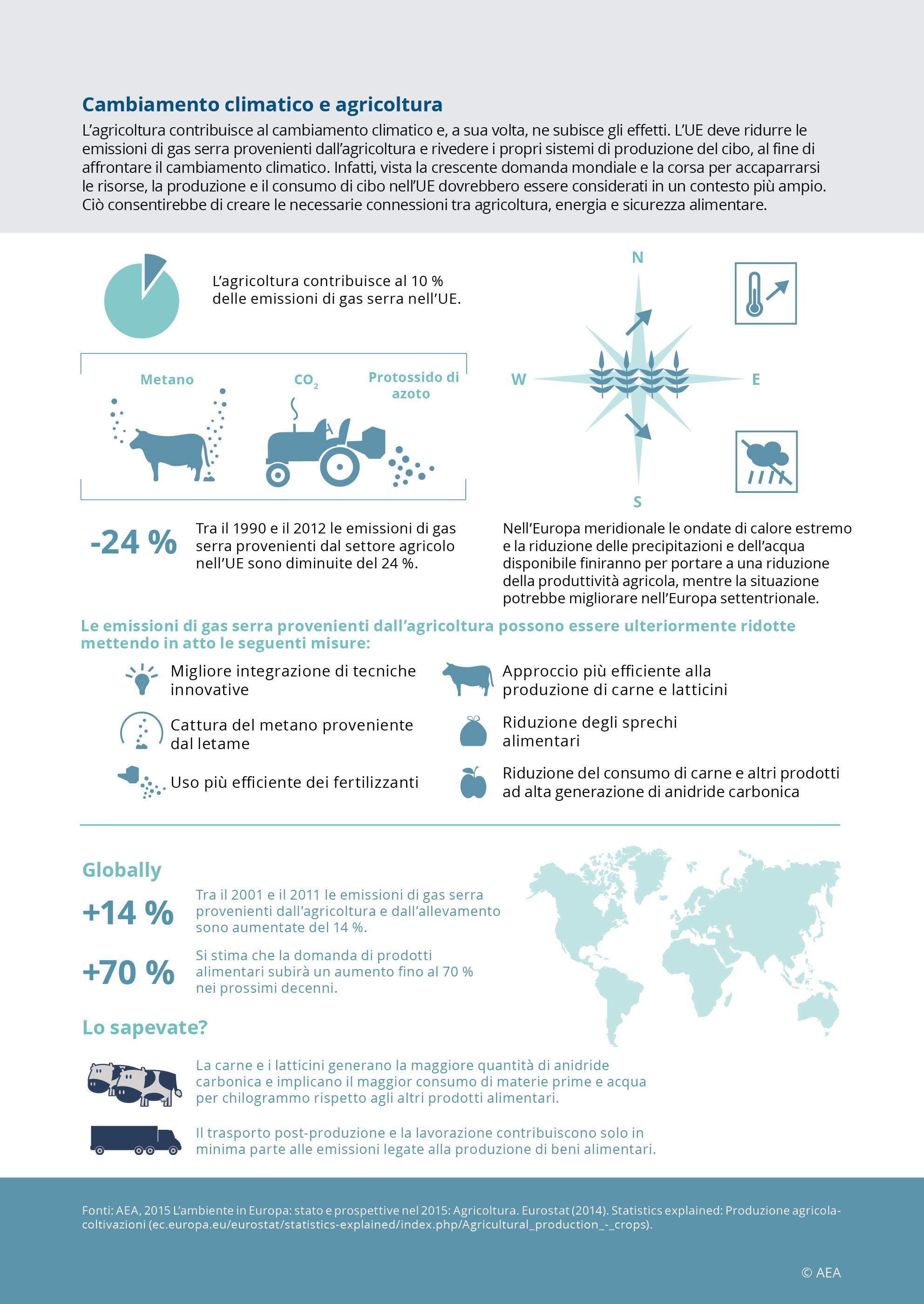 Cambiamento climatico e agricoltura