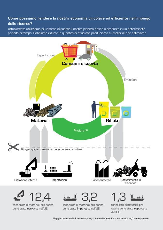 Attualmente utilizziamo più risorse di quante il nostro pianeta riesca a produrre in un determinato periodo di tempo. Dobbiamo ridurre la quantità di rifiuti che produciamo e i materiali che estraiamo.