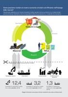 Come possiamo rendere la nostra economia circolare ed efficiente nell'impiego delle risorse?