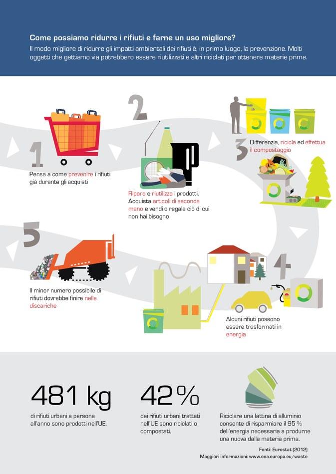 Il modo migliore di ridurre gli impatti ambientali dei rifiuti è, in primo luogo, la prevenzione. Molti oggetti che gettiamo via potrebbero essere riutilizzati e altri riciclati per ottenere materie prime.