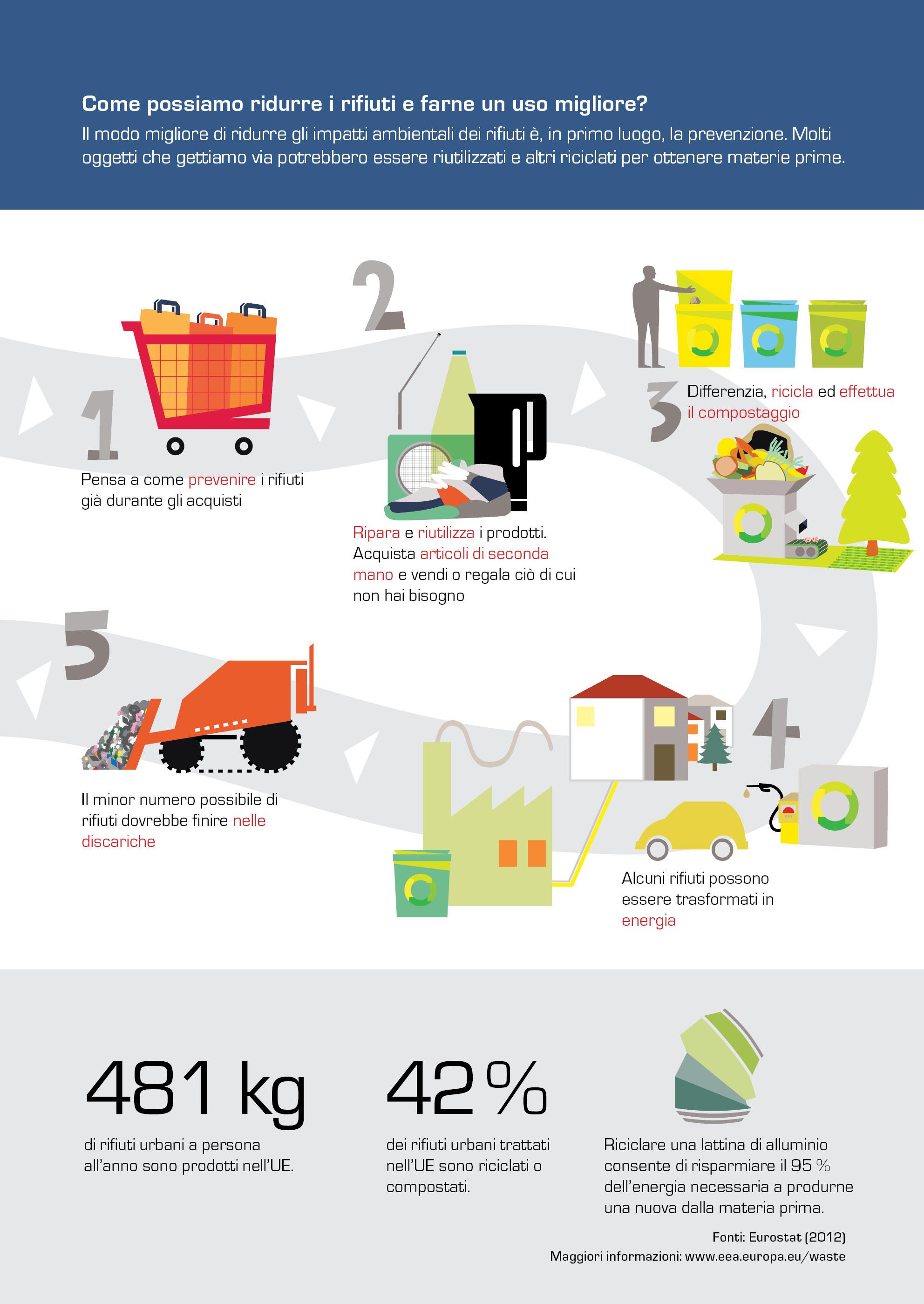 Come possiamo ridurre i rifiuti e farne un uso migliore?