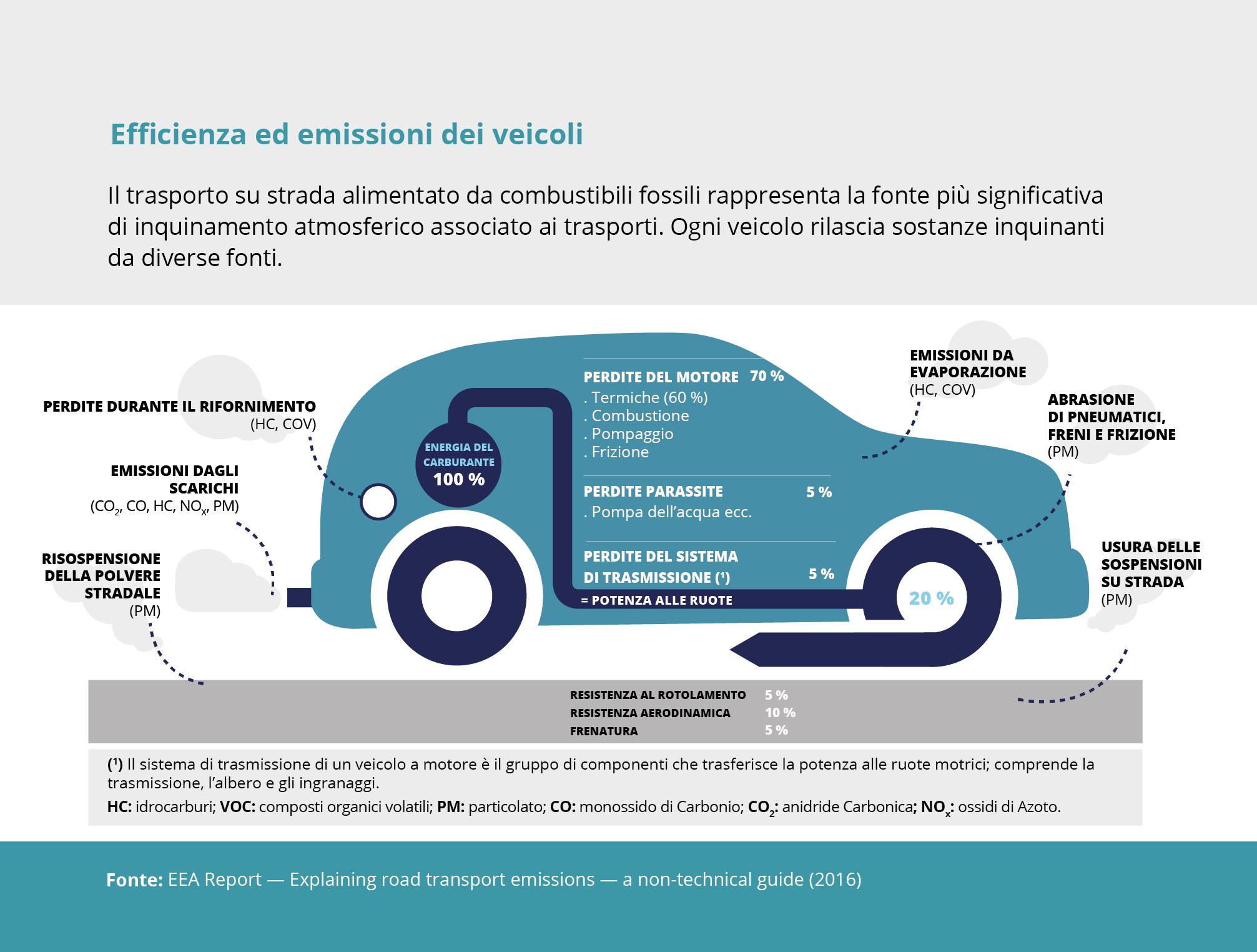 Efficienza ed emissioni dei veicoli