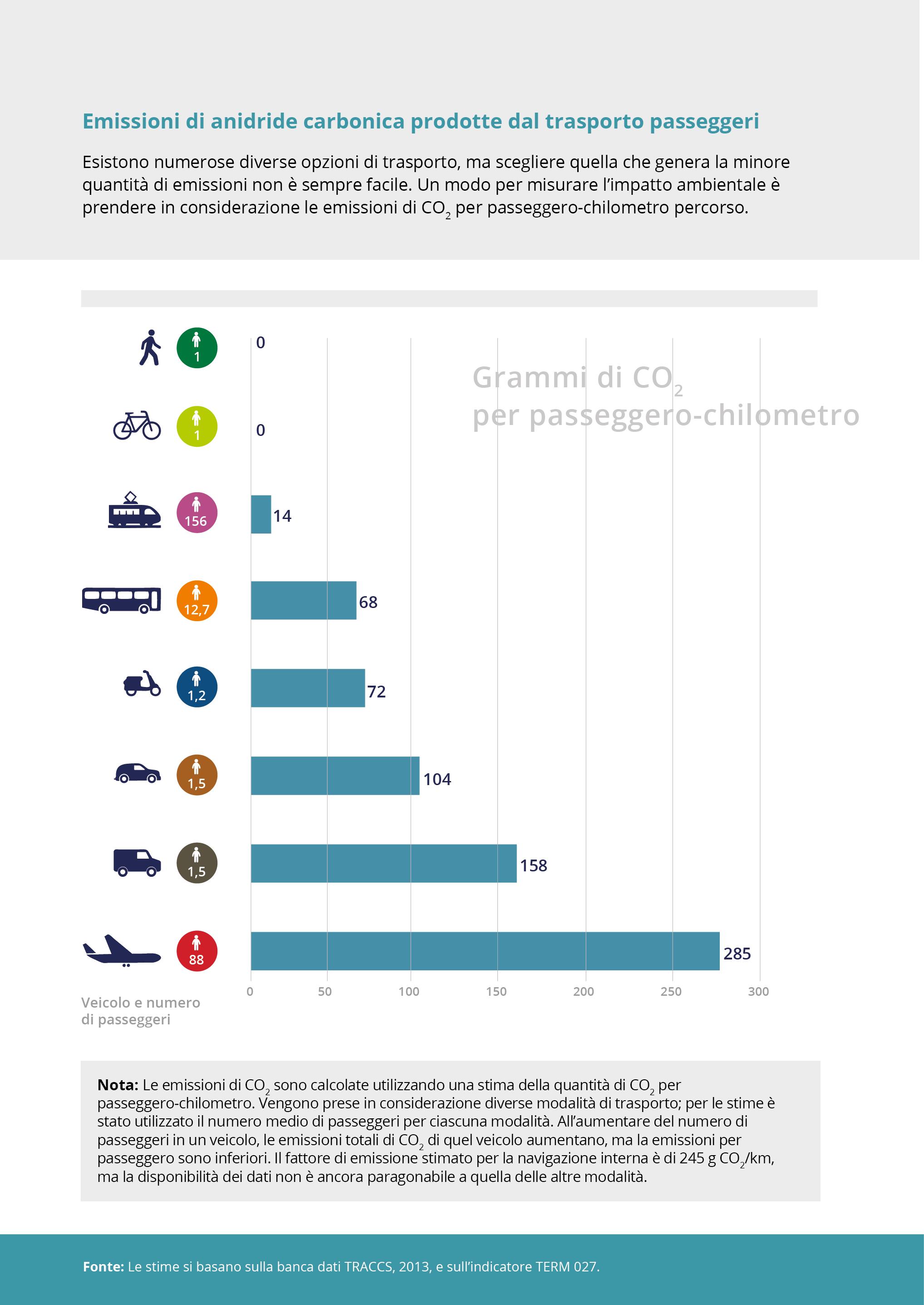 Emissioni di anidride carbonica prodotte dal trasporto passeggeri